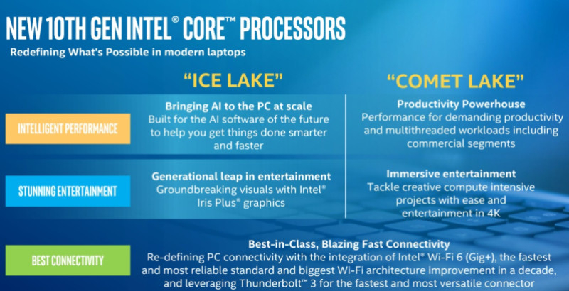 10 generacija Intel procesorjev